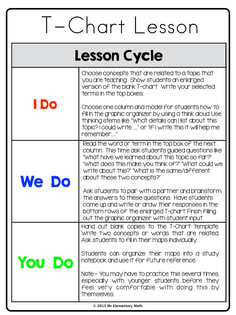 Marzano Lesson Plan Template