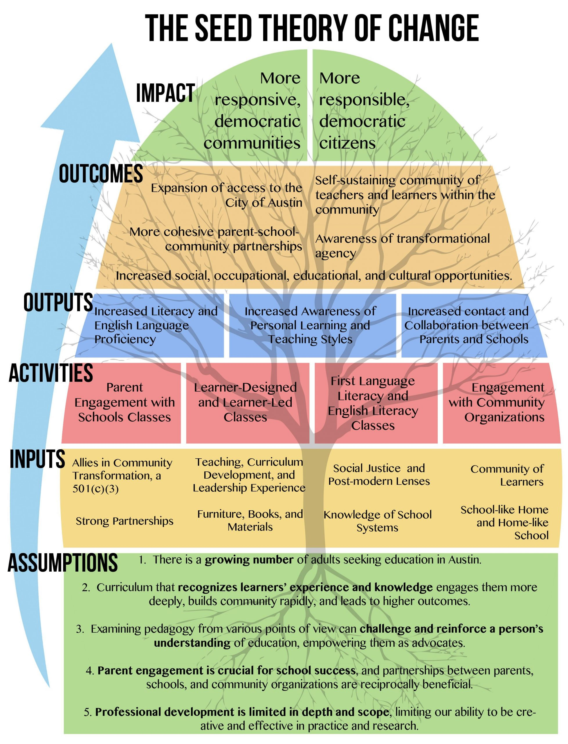 Image result for Theory of change