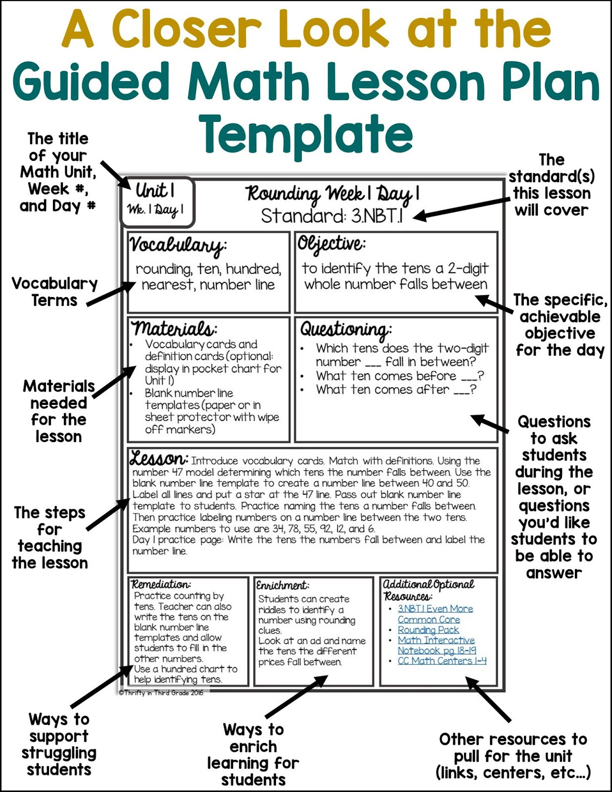 Best Lesson Plan Template
