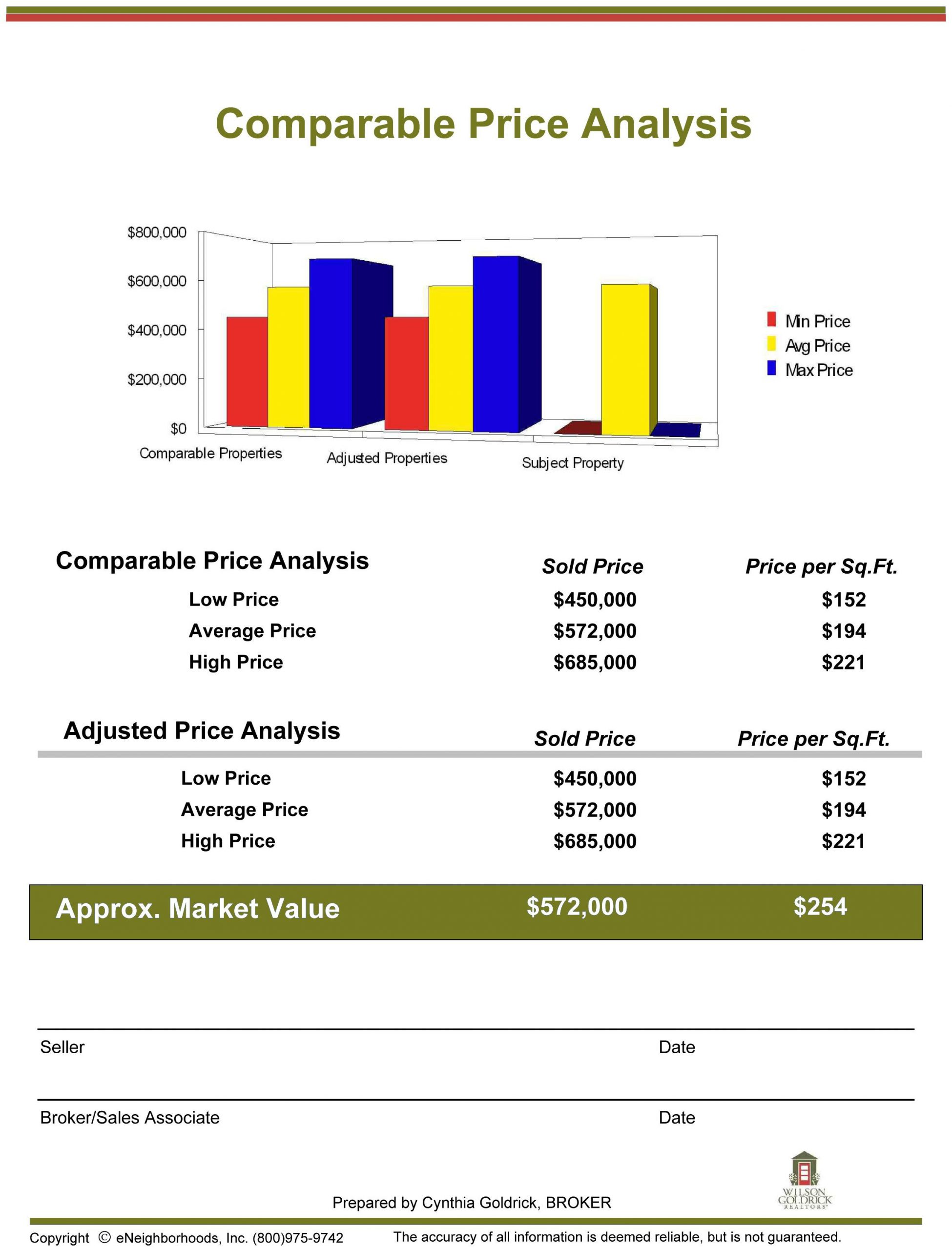 Prepare parative Market Analysis for agents using