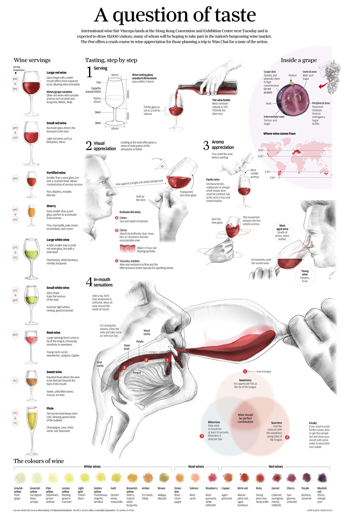 Wine Tasting Sheet Template