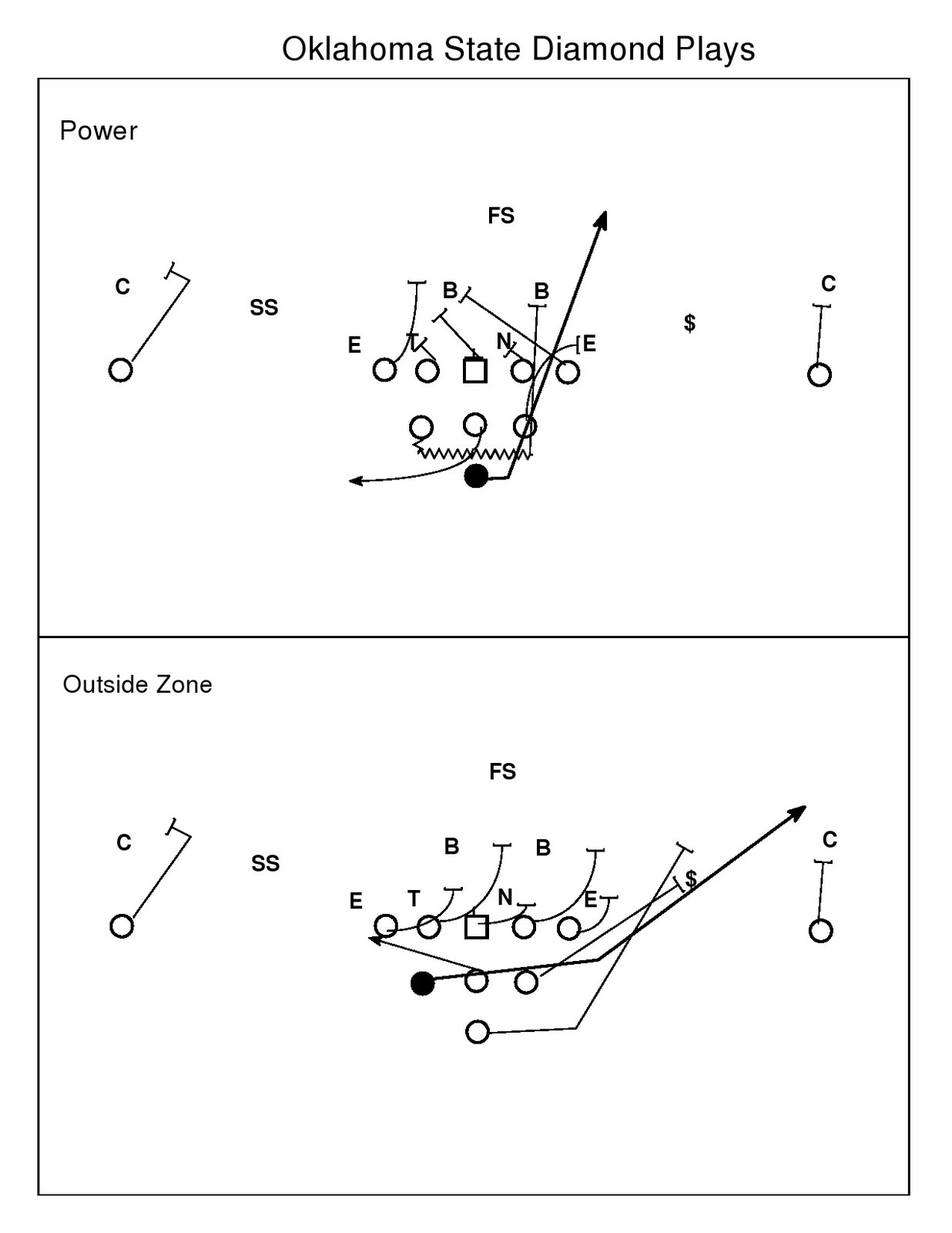 Football Offensive formations Template